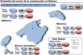 La recesión en la construcción balear se acentuó en 2011