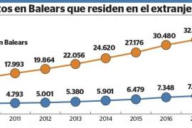 La emigración balear al extranjero se ha doblado desde que estalló la crisis