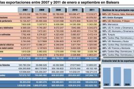 Las exportaciones de Balears han caído desde 2007 más de un 40% por la crisis