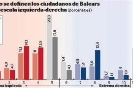 El electorado de Baleares se aleja del centro, según la encuesta del CIS