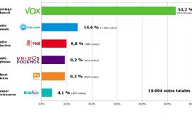 El candidato de Vox, Santiago Abascal, es el más votado en la encuesta de Ultima Hora