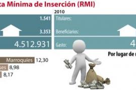Los beneficiarios de la Renda Mínima d´Inserció se multiplican por 4 desde el inicio de la crisis