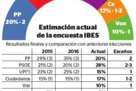 El PSOE ganará las elecciones en Baleares y se disputa el tercer escaño con Ciudadanos