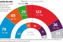 Los partidos minoritarios decidirán el Gobierno