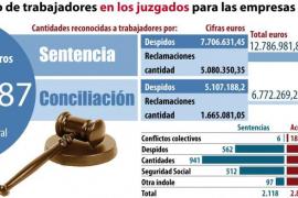 Los despidos resueltos por sentencia costaron 7,7 millones a empresas de Balears en 2011