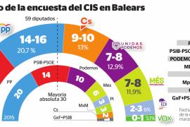 El PSIB-PSOE ganaría las elecciones autonómicas en Baleares, según el CIS