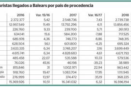 Nuevo récord de turistas en Baleares