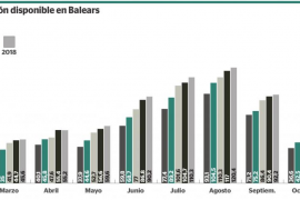 Los ingresos por habitación disponible en Baleares suben un 3,43%