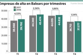 41.844 empresas en Baleares, 2,60% más