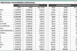 Baleares lidera la subida del coste laboral con un 3,32%