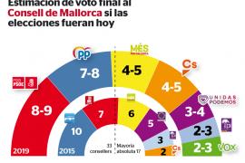 El PSOE ganará en votos y el PI tendrá la llave para el gobierno del Consell