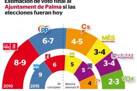 La izquierda volverá a gobernar en Palma, aunque no hay nada sentenciado