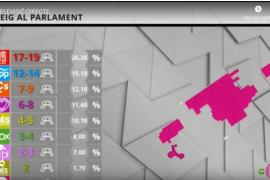 El PSIB, primera fuerza política en el Parlament, según los sondeos