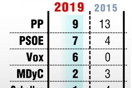 El PP gana en Ceuta