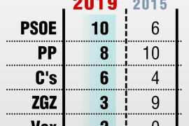 El PSOE gana en Zaragoza pero la izquierda no suma