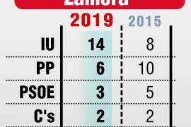 IU gana en Zamora, su única capital de provincia