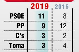 El PSOE gana en Valladolid