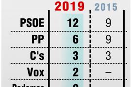 El PSOE gana en Toledo
