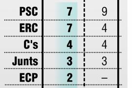 PSC y ERC empatan en Tarragona