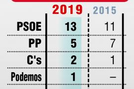 Mayoría absoluta del PSOE en Soria