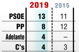 El PSOE conserva la alcaldía de Sevilla