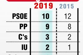 El PSOE gana en Segovia