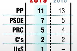 El PP baja en Santander, pero podría sumar para gobernar con Cs y Vox