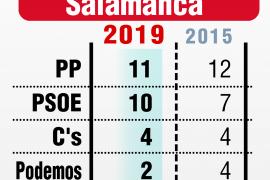 El PP gana en Salamanca