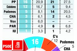 Cs decidirá en Aragón si gobierna el PSOE o la derecha