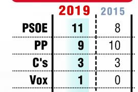 El PSOE gana en Palencia