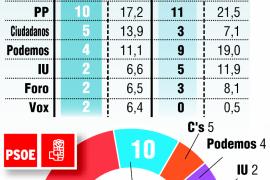 El PSOE gana en Asturias