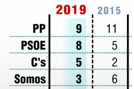 El PP podrá volver a gobernar en Oviedo, que dice adiós al tripartito