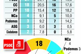 El PSOE gana en Canarias, con incertidumbre sobre los pactos