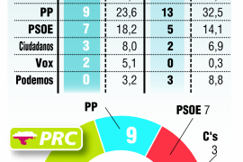 Miguel Ángel Revilla gana en Cantabria