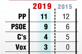El PP gana en Murcia
