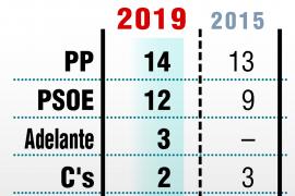 El PP gana en Málaga