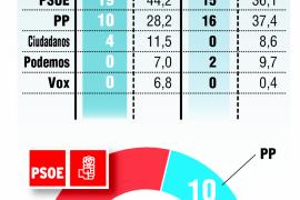 Mayoría absoluta del PSOE en Castilla-La Mancha