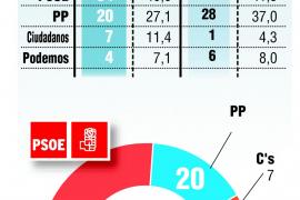 Mayoría absoluta del PSOE en Extremadura