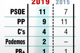 El PSOE gana en Logroño