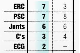 ERC gana en Lleida por 81 votos