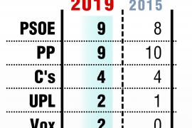 El PP empata con el PSOE en León