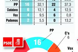 El PSOE vuelve a ganar en Murcia tras 24 años de gobierno del PP