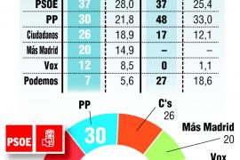 El PP recuperará la Comunidad de Madrid si pacta con Ciudadanos y Vox