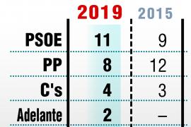 El PSOE gana en Jaén
