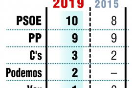 El PSOE gana en Huesca pero la derecha suma para gobernar