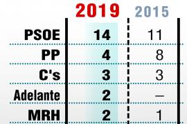 Mayoría absoluta del PSOE en Huelva