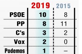 El PSOE gana en Guadalajara