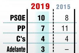 El PSOE gana en Granada pero la derecha suma para gobernar