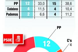 El PSOE gana en La Rioja