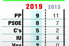 El PP gana en Córdoba